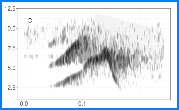 plot of chunk create song type spectrograms 1
